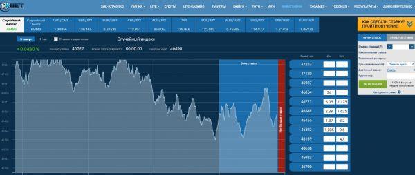 Финансовые ставки в букмекерской конторе